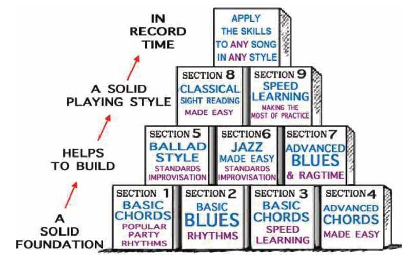 piano for all online lessons process